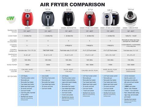 fryer air chart comparison quart cook gowise pork cooker qt chops manual pressure