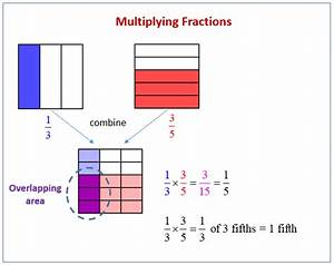 Multiply Unit Fractions By Non