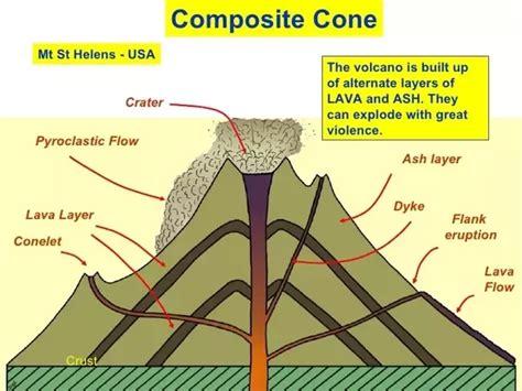 how to make a composite cone volcano diagram quora