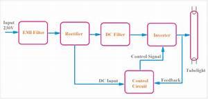 Electronic Ballast Block Diagram