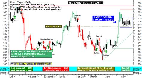 Yes Bank Technical Chart And Yes Bank Live Buy Sell Signal