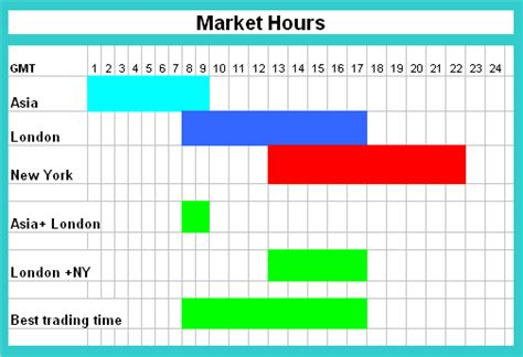 currency trading hours the profitable forex market overlaps and the 3 major