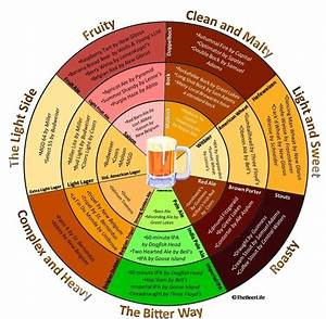 Breaking The Beer Stereotype Part 3  Beer Charts And