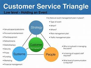 Following Up On The Customer Service Triangle  U2013 Strategic