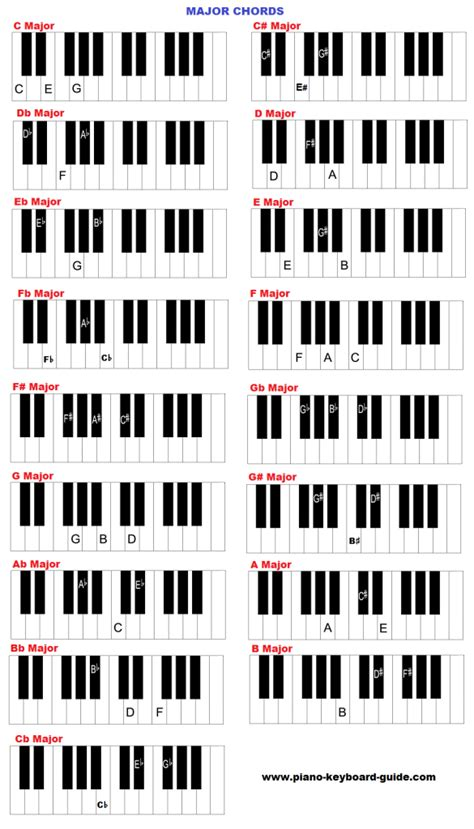 piano and keyboard chords in all charts