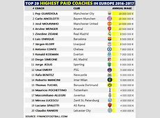 TOP 20 Maiores Salários dos Treinadores na Europa 2016