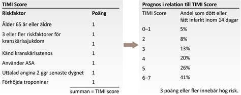 timi score ecg learning