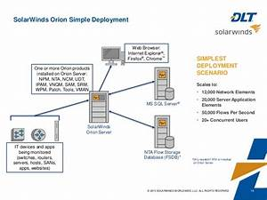 Cross Domain Solutions For Solarwinds From Sterling Computers