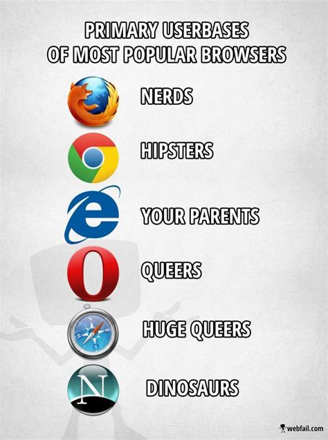 Web Memes - best funny web browser memes collection funny web browser and meme