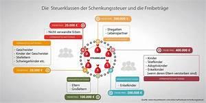 Schenkung Steuerfrei Freibetrag : schenkungssteuer und freibetrag ~ Frokenaadalensverden.com Haus und Dekorationen