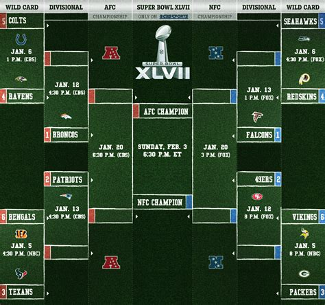Nfl Standings Predictions 2015 predictions for 2013 nfl wild card playoff round surgex
