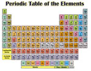 Chemistry Periodic Table of Elements