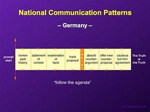 Diagrams Showing How Communication Differs Per Culture