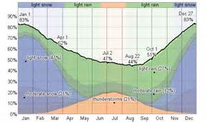 London Canada Weather Forecast