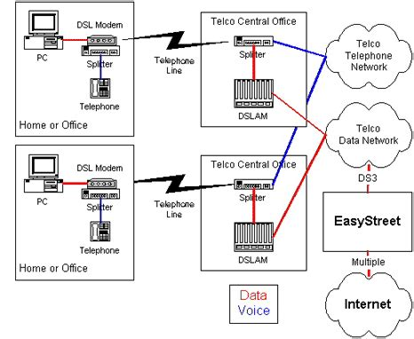 Telephone Dsl Splitter Wiring Diagram by About Dsl Easystreet Support