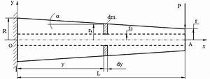 The Diagram Of A Cantilever Beam Of Variable Cross Section