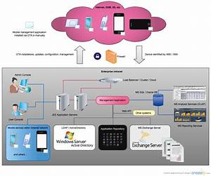 Mobile Device Management System   Network Diagrams