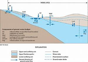 Stream And Groundwater Flow System Of The Upper Floridan