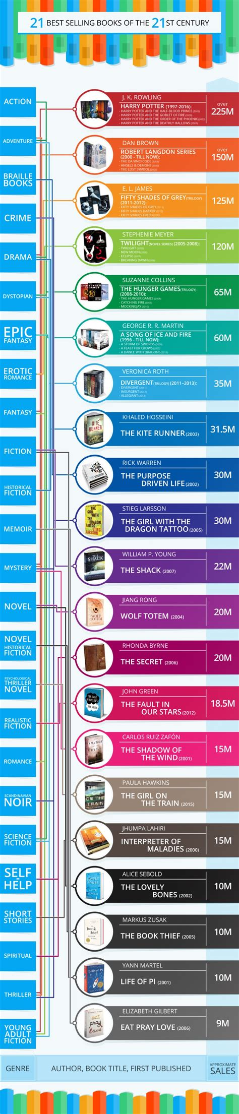 best selling book series best selling books and book series of the 21st century