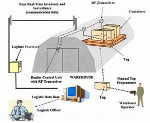 Figure 1 logistic tracking system schematic for Automated tracking system