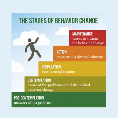 Change Behaviour Cycle Eating Behavior Stages Health