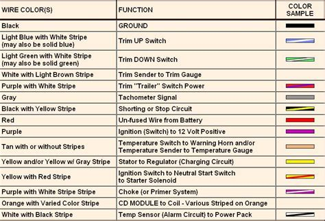 Need Wiring Diagram Color Code For Mako With