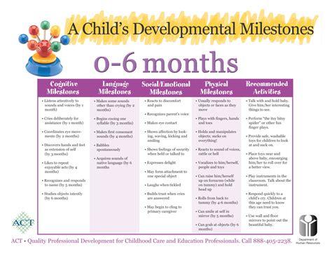 Developmental Milestones Macobgyn Macpeds Milestones