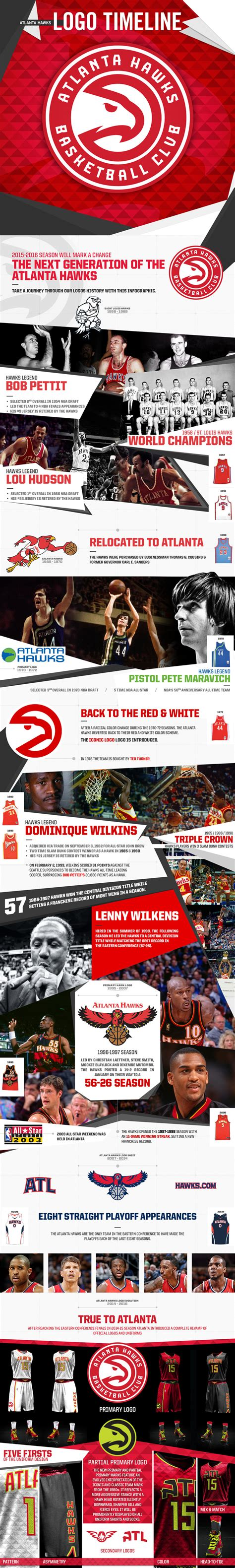 Infographic: History of the Hawks Logo and Jersey ...