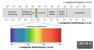 Wellenlänge Berechnen Licht : licht ~ Themetempest.com Abrechnung