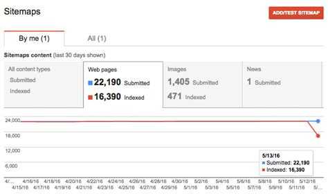 Bug Google Sitemap Index Counts Drop Across Search