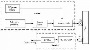 Block Diagram Of The Proposed System With The Pulser And Receiver The