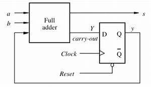 Vhdl Coding Tips And Tricks  Vhdl Code For An N