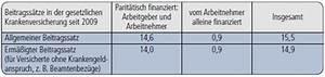 Freiwillige Gesetzliche Krankenversicherung Beitrag Berechnen : dbw gesetzliche krankenversicherung gkv ~ Themetempest.com Abrechnung