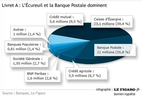 banque postale gestion clients placement