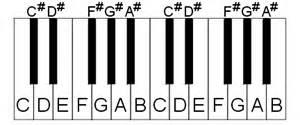piano keys labeled