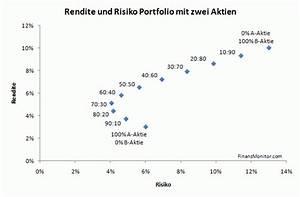 Korrelation Aktien Berechnen : lll portfoliotheorie der effekt der diversifikation geldanlage finanzmonitor ~ Themetempest.com Abrechnung