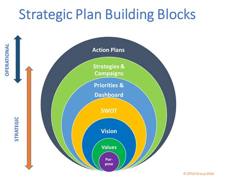 Strategic Planning: 6 Critical Building Blocks