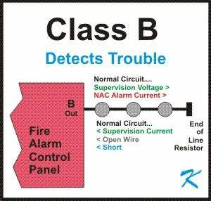 Fire Alarm Wiring Diagram For Class X : why use conventional class b wiring ~ A.2002-acura-tl-radio.info Haus und Dekorationen