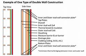What Is Double Wall Construction