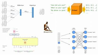 Embedding Word Models Word2vec
