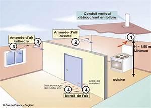 Ventilation Naturelle D Une Cave : cuisson au gaz pensez la ventilation dupr ~ Premium-room.com Idées de Décoration