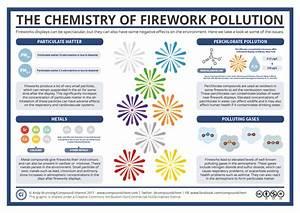 Diagram Of Fireworks Chemistry