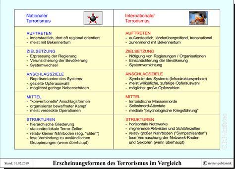 erscheinungsformen des terrorismus politik und