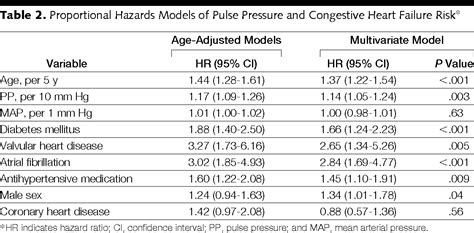 Increased Pulse Pressure and Risk of Heart Failure in the