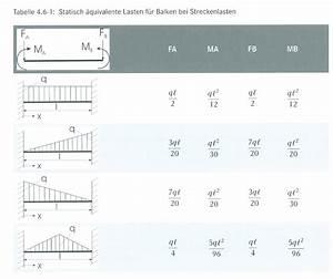 Maximum Berechnen : beispiel dreieckslast fem ~ Themetempest.com Abrechnung