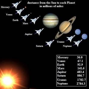 Distance Between Planets and Sun - Pics about space