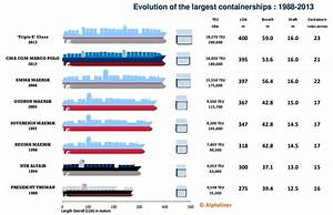 The Evolution Of Container Ship Size  U2013 The Maritime Field