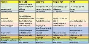 Feature Comparison Juniper Vcf Vs Hp Irf Vs Cisco Vss Vs