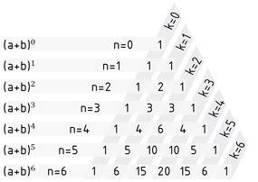 definition binomialkoeffizient item glossar