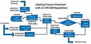 Fda Medical Device Labeling Regulations Archives